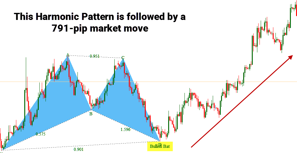Interested in trading harmonic patterns?