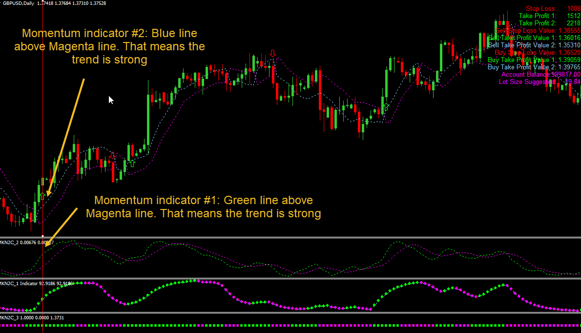 This Swing Traders' Edge Indicator Bundle Gives Me Everything I